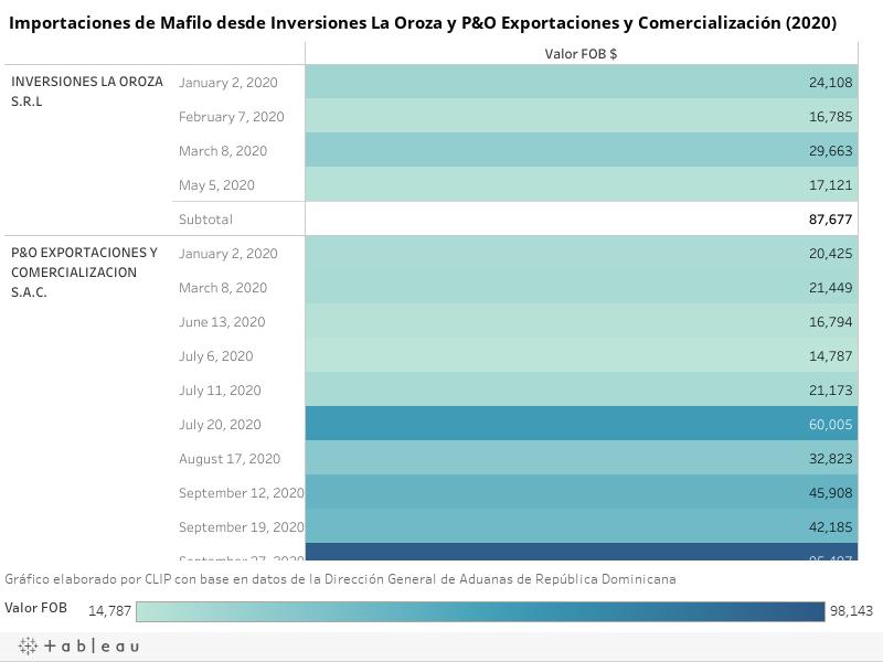 Importaciones de Mafilo desde Inversiones La Oroza y P&O Exportaciones y Comercialización (2020)