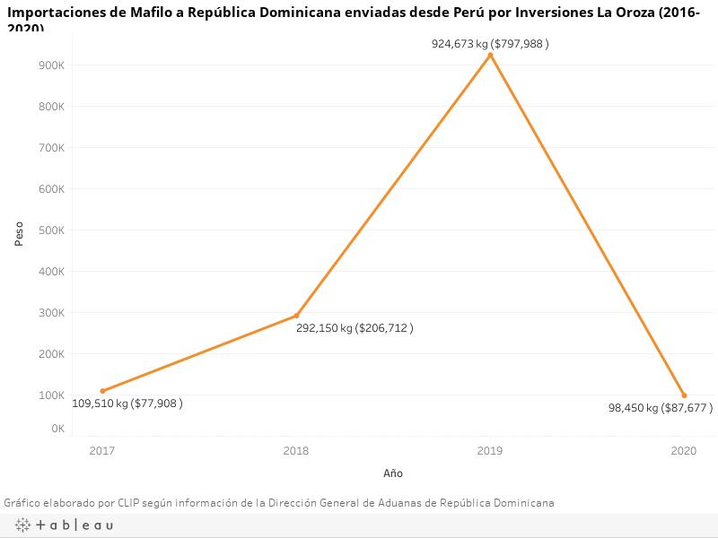 Importaciones de Mafilo a República Dominicana enviadas desde Perú por Inversiones La Oroza (2016-2020)