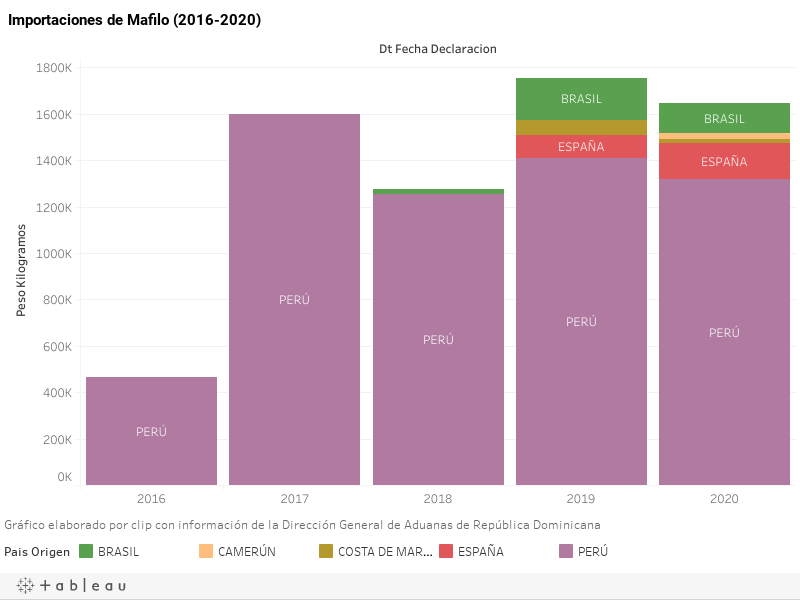 Importaciones de Mafilo (2016-2020)