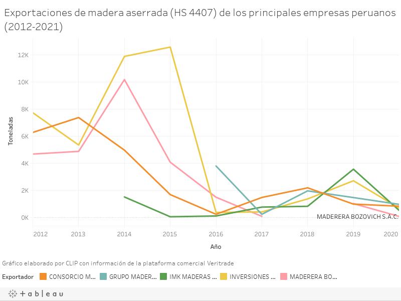 Exportaciones de madera aserrada (HS 4407) de los principales empresas peruanos (2012-2021)