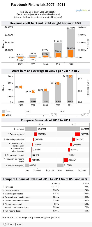 Facebook Financials 2007 - 2011