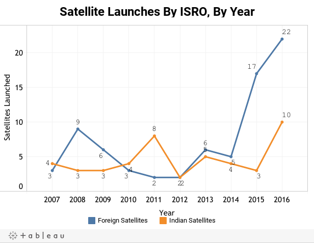 Satellite Launches By ISRO, By Year