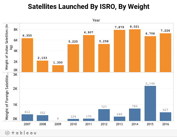 Satellites Launched By ISRO, By Weight