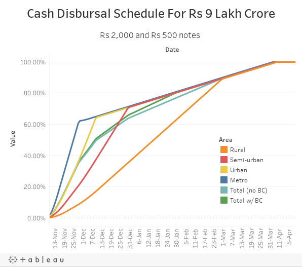 Cash Disbursal Schedule For Rs 9 Lakh Crore