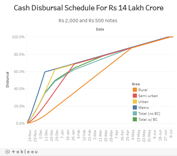 Cash Disbursal Schedule For Rs 14 Lakh Crore