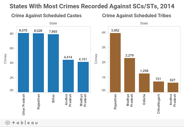 States With Most Crimes Recorded Against SCs/STs, 2014