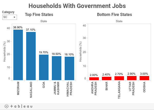 Households With Government Jobs