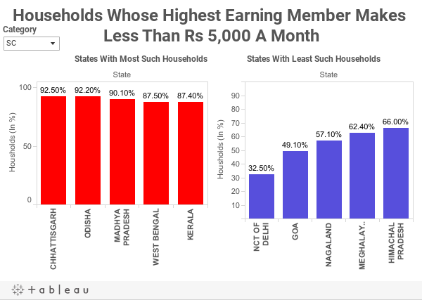 Households Whose Highest Earning Member Makes Less Than Rs 5,000 A Month