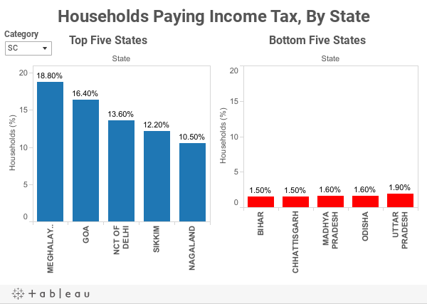 Households Paying Income Tax, By State
