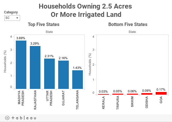 Households Owing 2.5 Acres Or More Irrigated Land