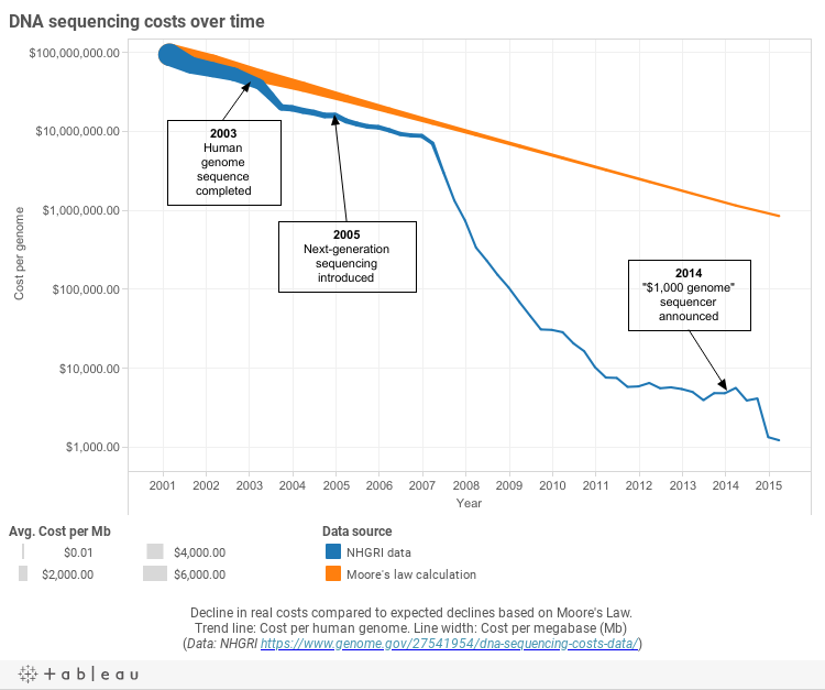 Opinionome: Can DNA sequencing get any faster and cheaper? | Broad on