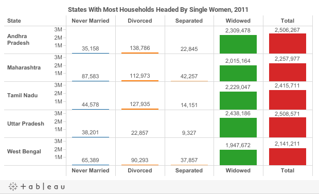news india million single women rise over decade