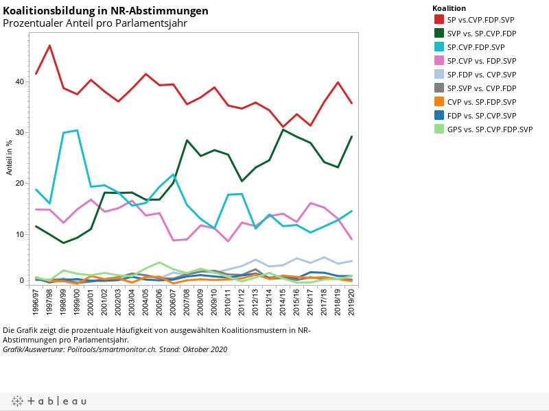 Koalitionsbildung in NR-AbstimmungenProzentualer Anteil pro Parlamentsjahr