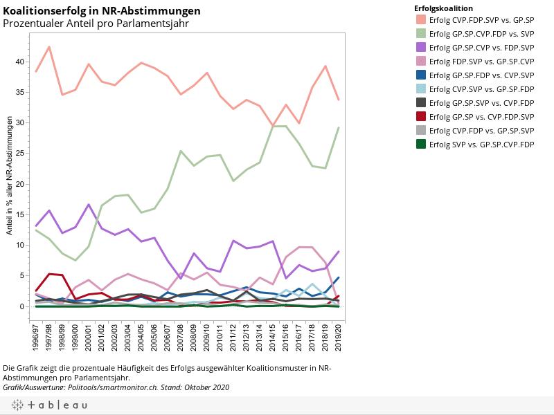 Koalitionserfolg in NR-AbstimmungenProzentualer Anteil pro Parlamentsjahr