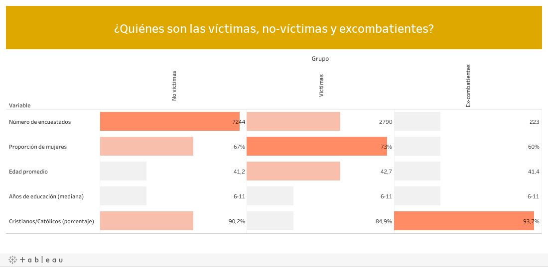¿Quiénes son las víctimas, no-víctimas y excombatientes?