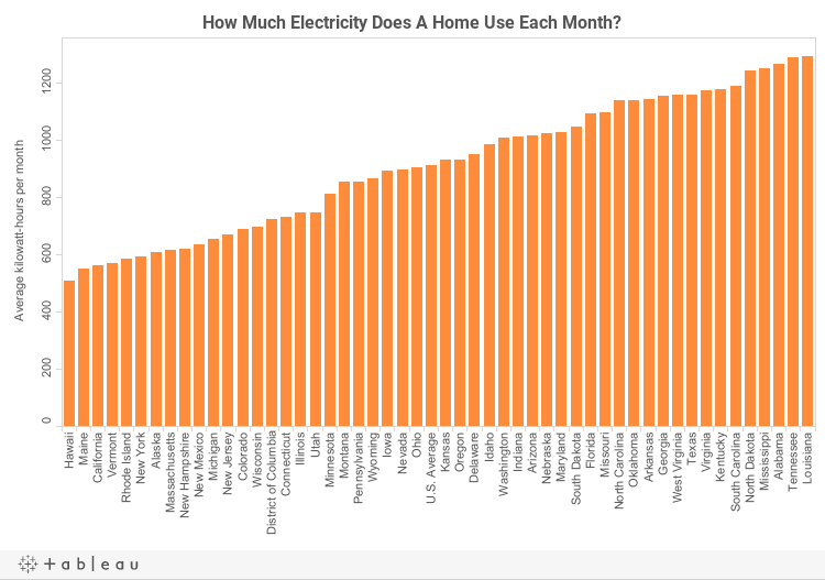how much electricity does a home use each month