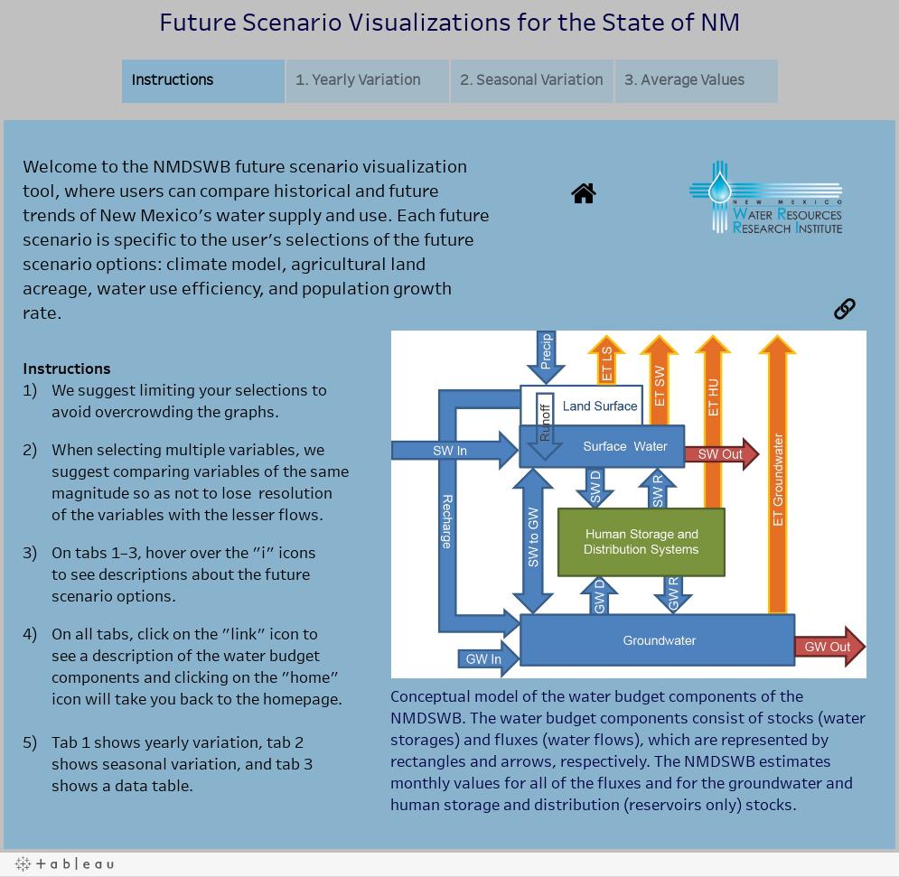 NMDSWB - Statewide Future Scenarios