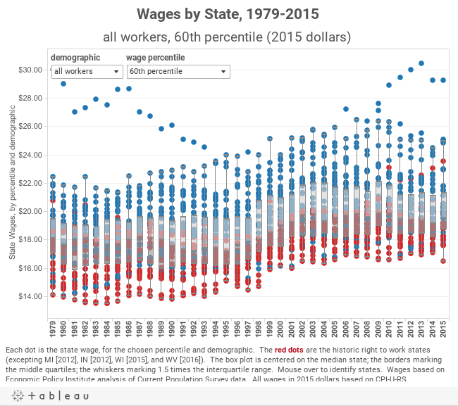 Wages by State, 1979-2015