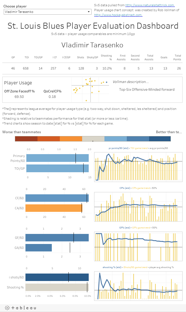 St. Louis Blues Player Evaluation Dashboard5v5 data -- player usage comparables are minimum 10gp
