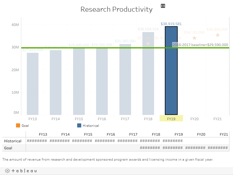 UNCG Research Productivity I