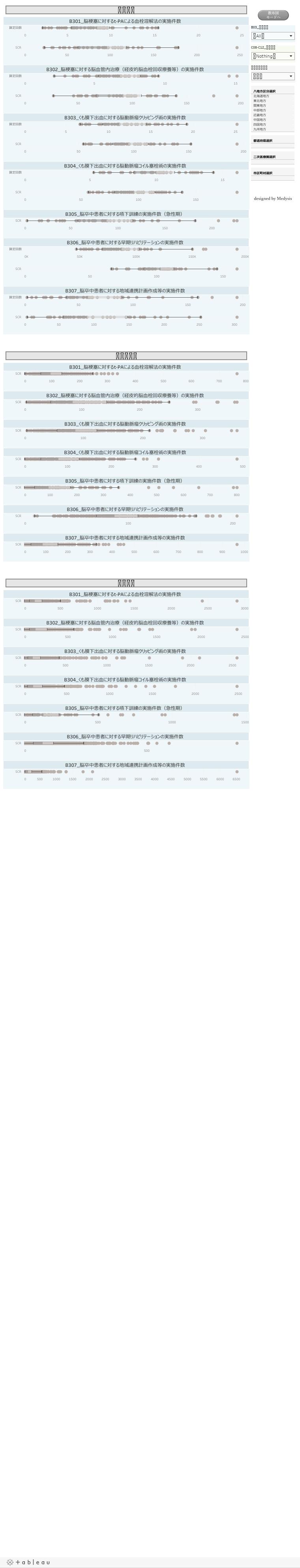 脳卒中分野の中間/初期アウトカム(急性期関連指標)