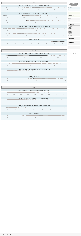 脳卒中分野の中間/初期アウトカム(回復期関連指標)