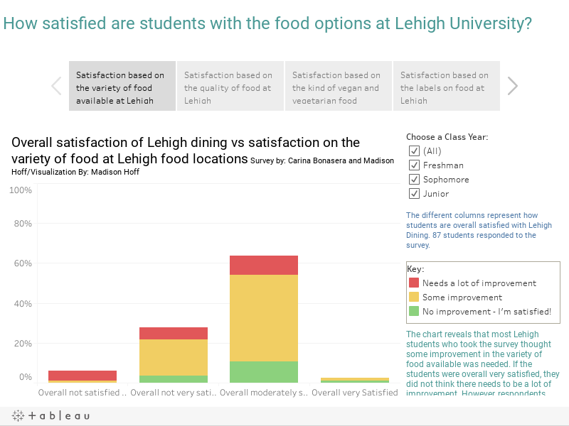 How satisfied are students with the food options at Lehigh University?