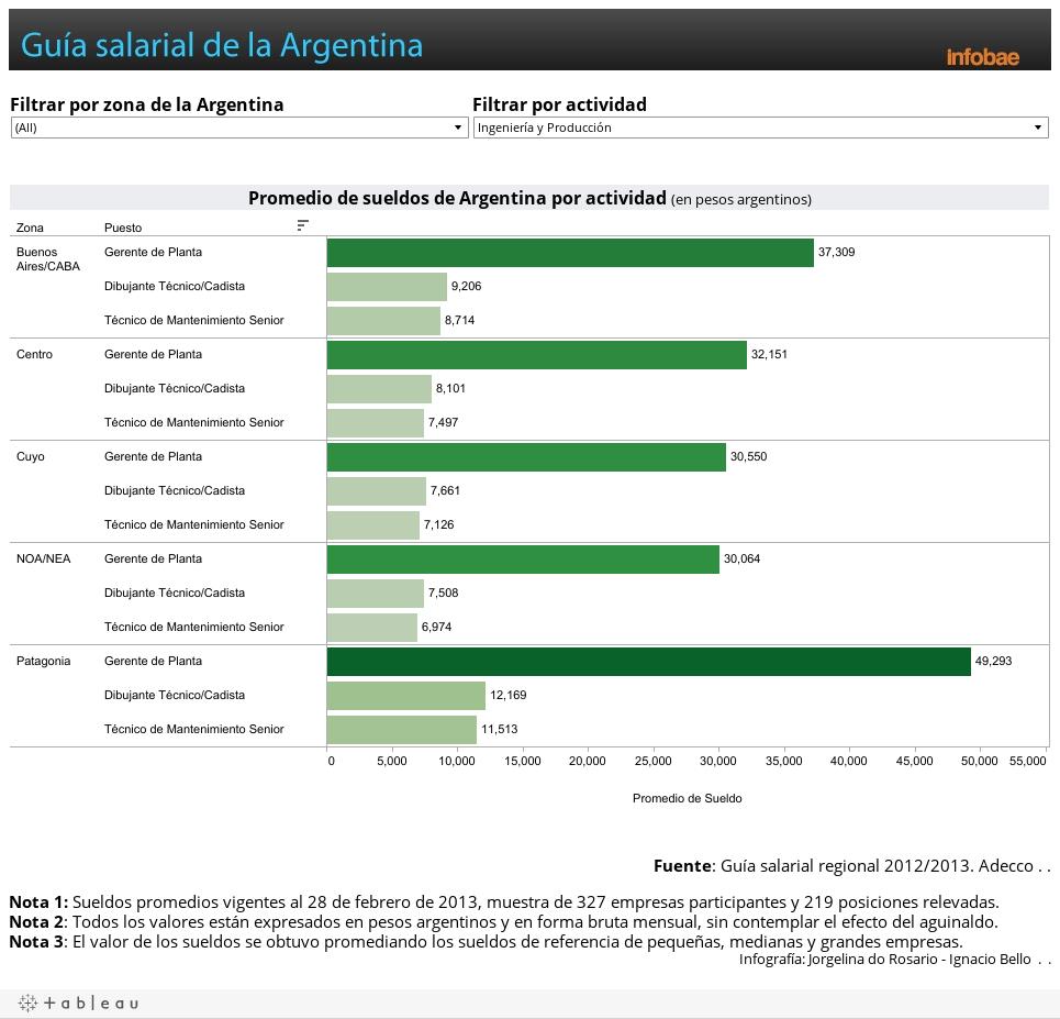 Salarios de la Argentina