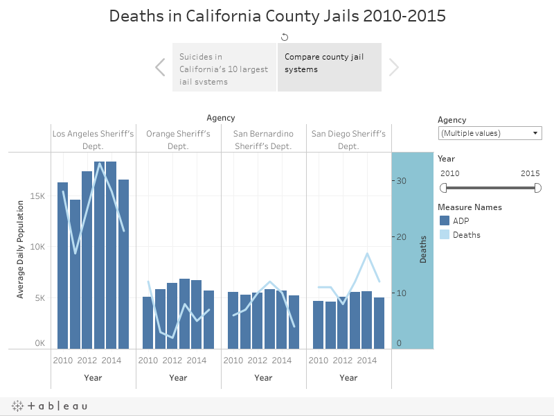 Deaths in California County Jails 2010-2015