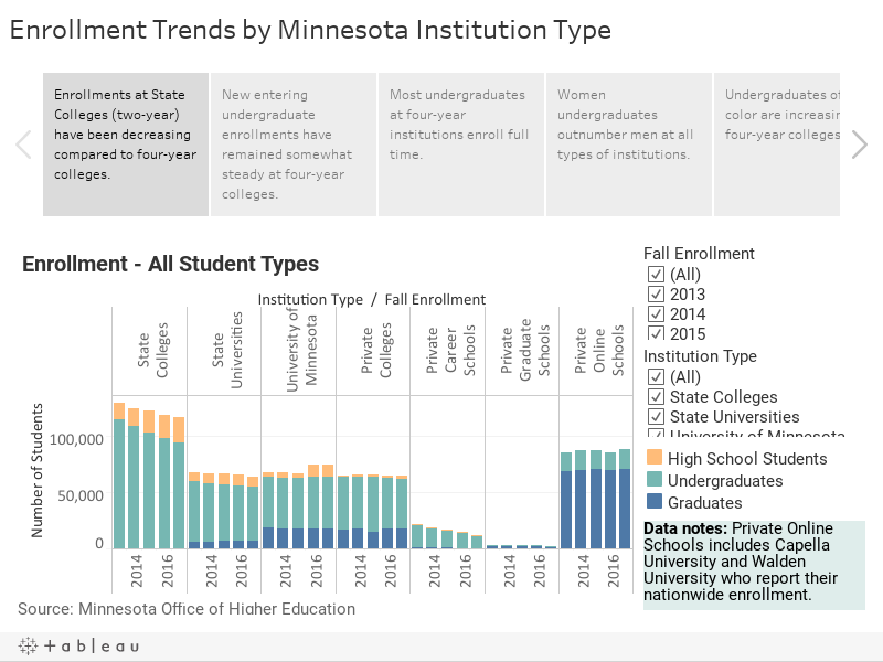 Enrollment Trends by Minnesota Institution Type