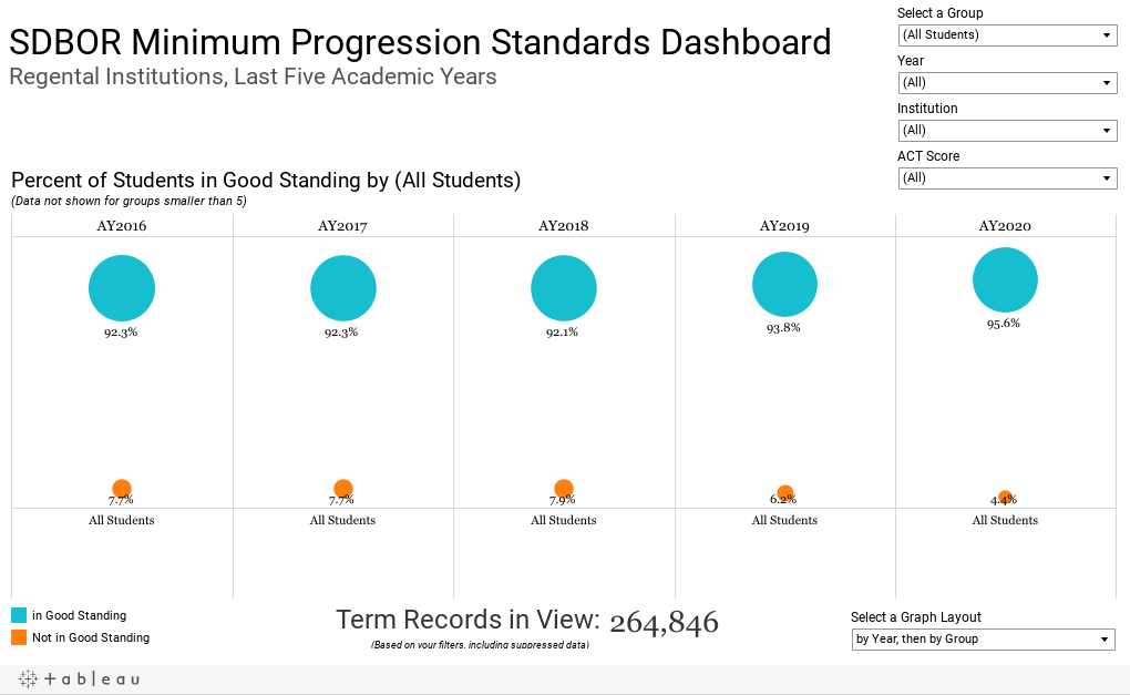 SDBOR Minimum Progression Standards DashboardRegental Institutions, Last Five Academic Years