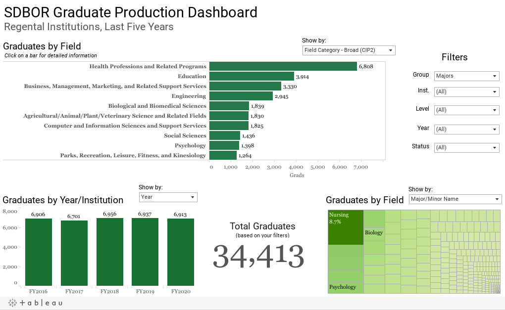 SDBOR Graduate Production DashboardRegental Institutions, Last Five Years