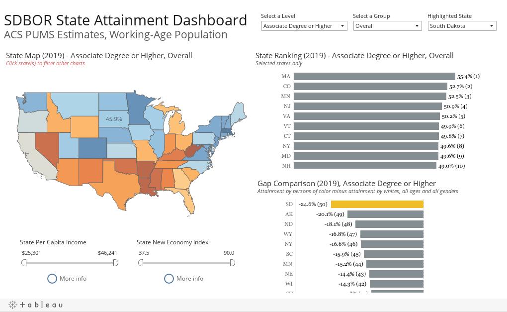 SDBOR State Attainment DashboardACS PUMS Estimates, Working-Age Population