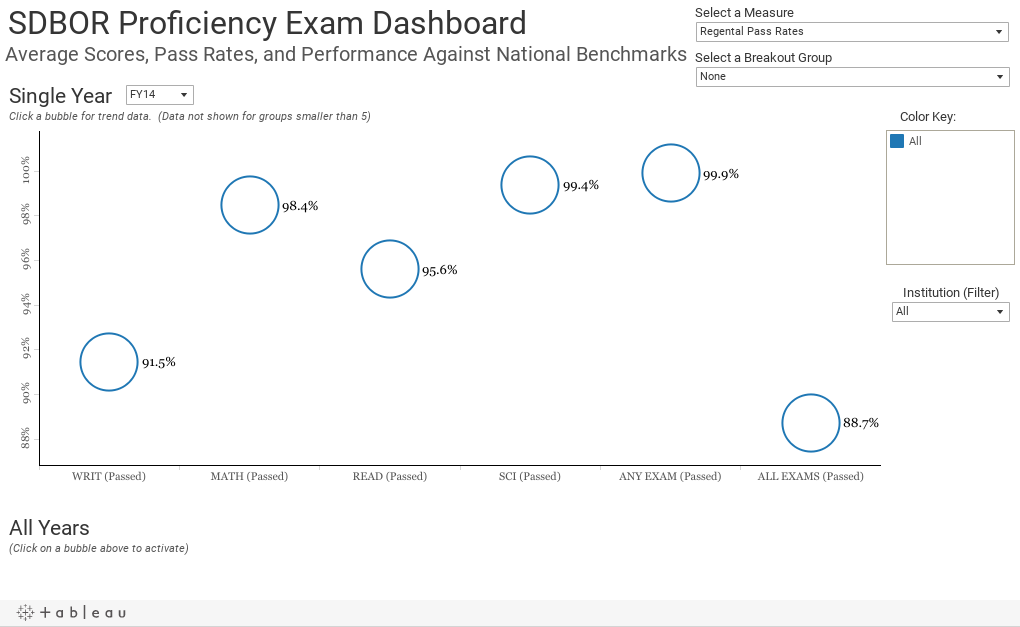 SDBOR Proficiency Exam Dashboard Average Scores, Pass Rates, and Performance Against National Benchmarks