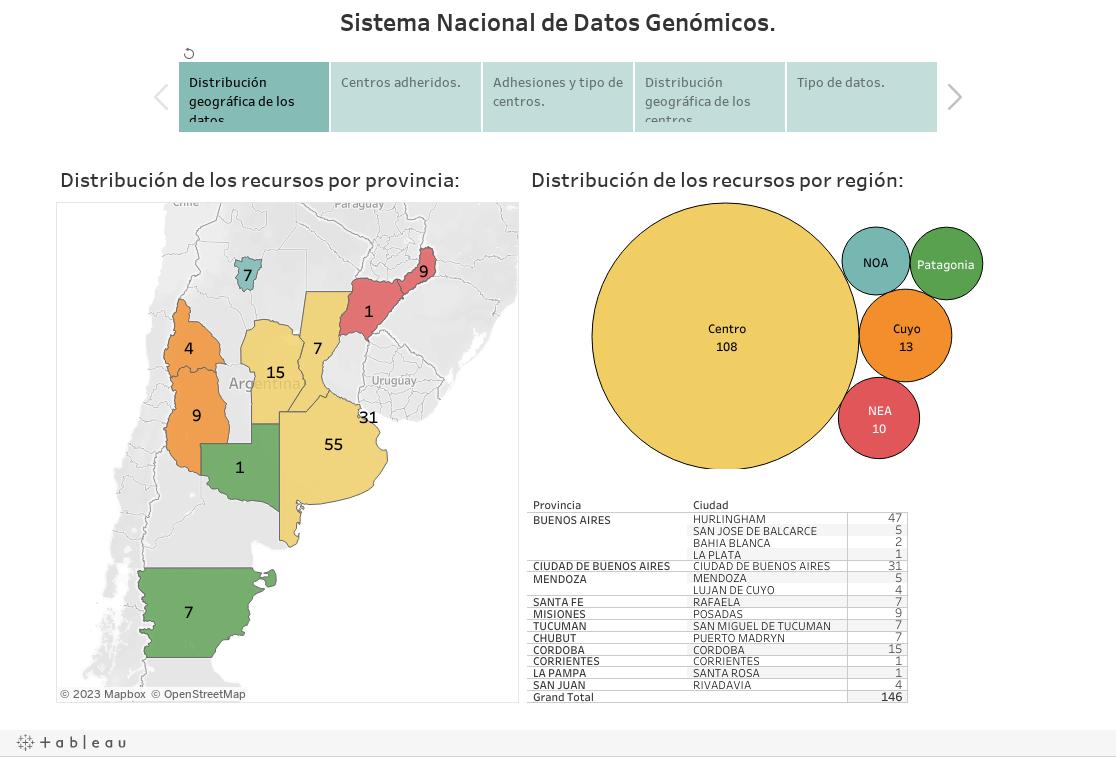 Sistema Nacional de Datos Genómicos.
