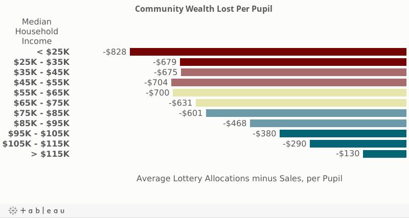 tablet - wealth lost