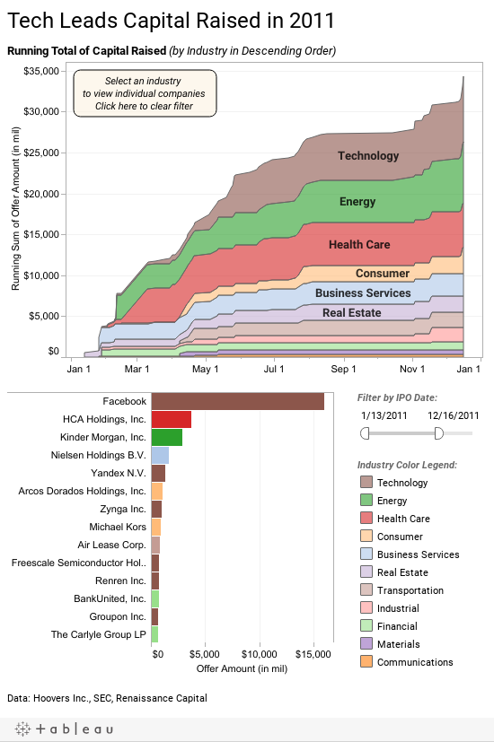 http://public.tableau.com/static/images/te/techcapital_in7/Dashboard1/1.png