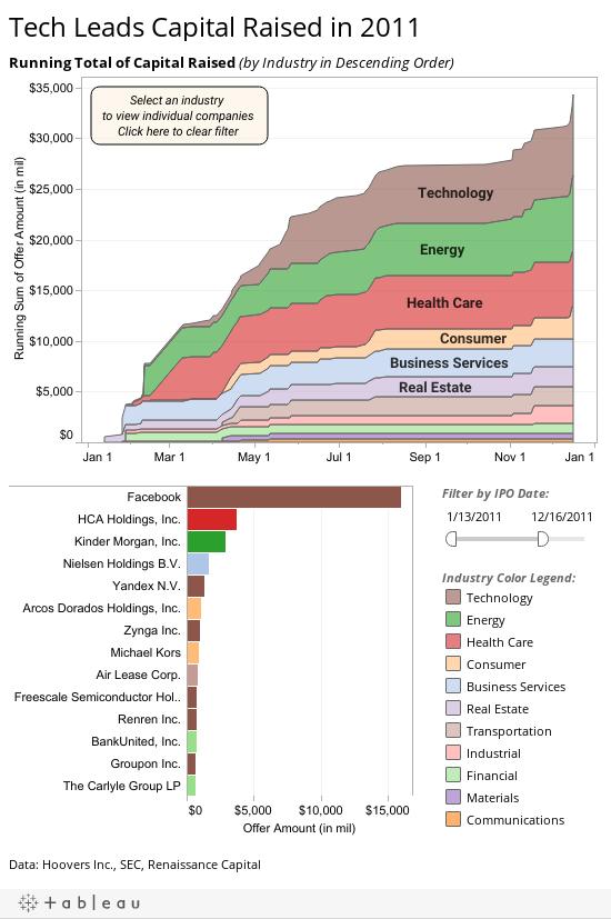 Tech Leads Capital Raised in 2011