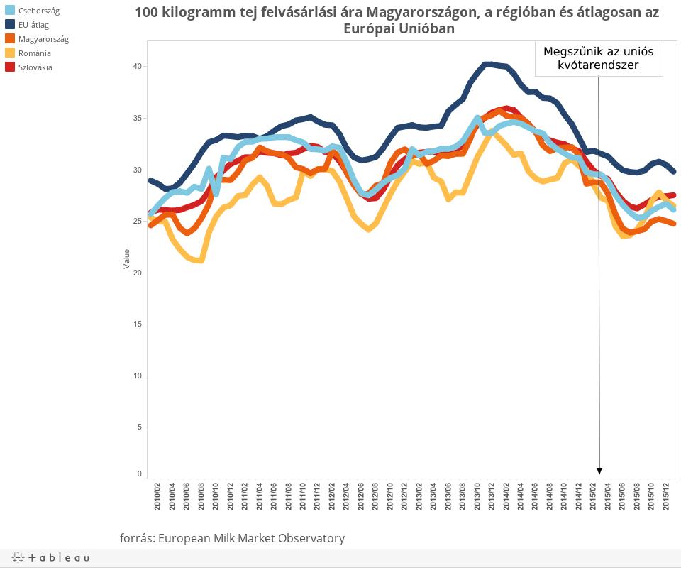 100 kilogramm tej felvásárlási ára Magyarországon, a régióban és átlagosan az Európai Unióban