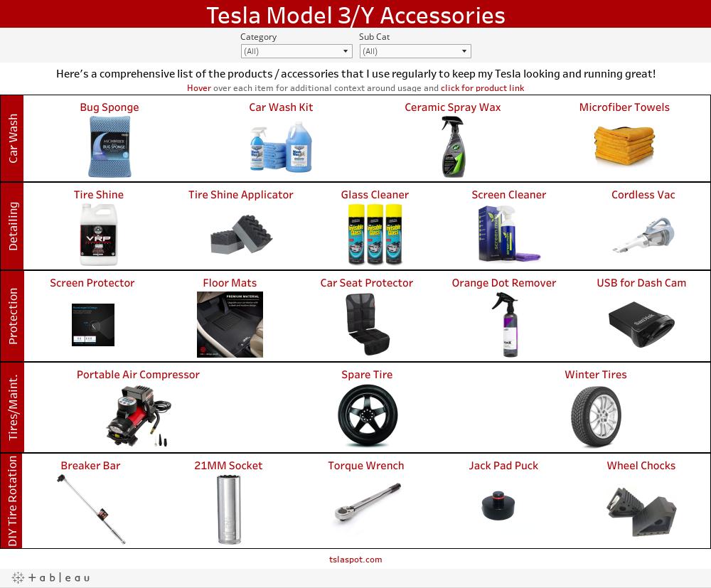 Model 3 Visual