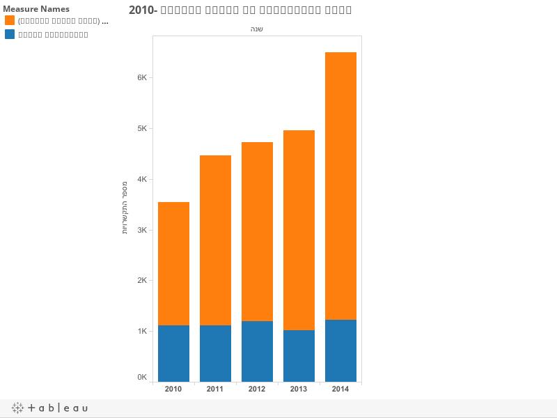 מספר התקשרויות עם גופים פרטיים 2010-2015