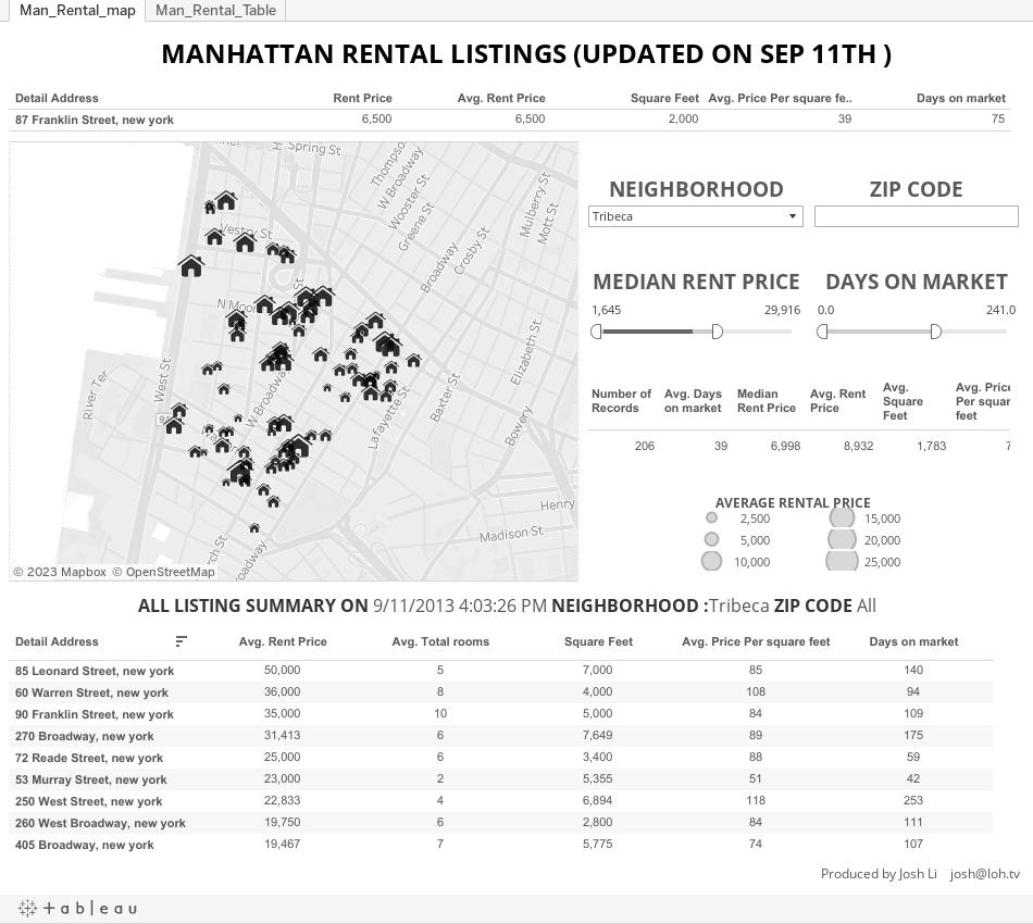 Rentals Listings: Manhattan Rental Listings