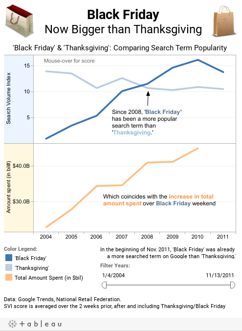 Black FridayNow Bigger than Thanksgiving