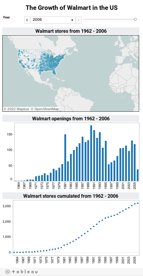 the growth of walmart stores