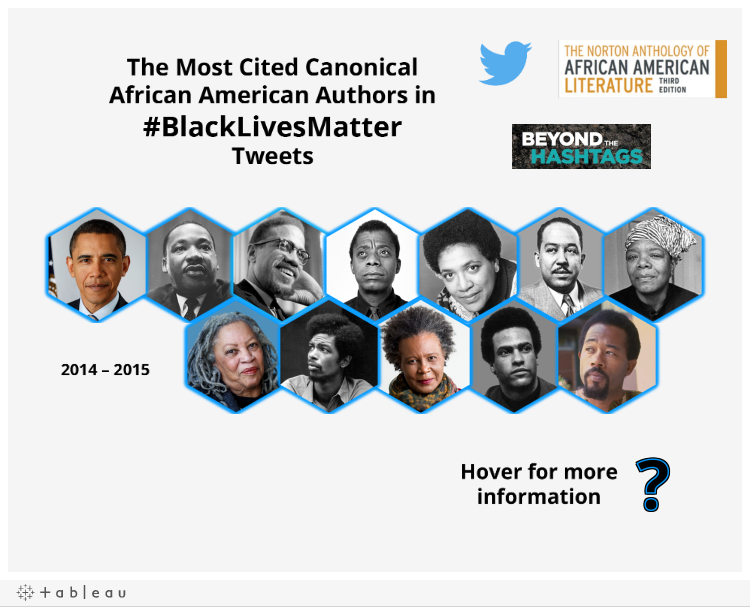 Most Cited Canonical African American Authors in #BlackLivesMatter-related Tweets (2014-2015)