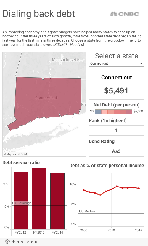 State Debt Levels