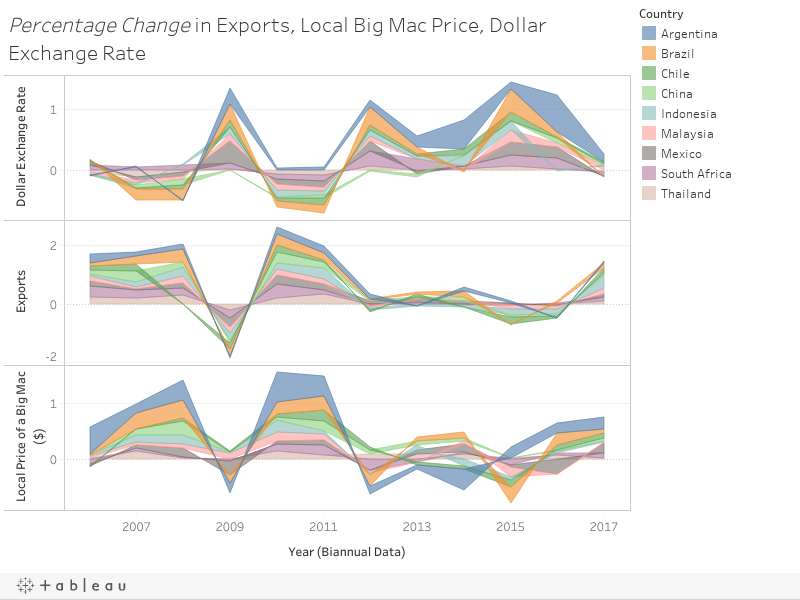 Percentage Change in Exports, Local Big Mac Price, Dollar Exchange Rate
