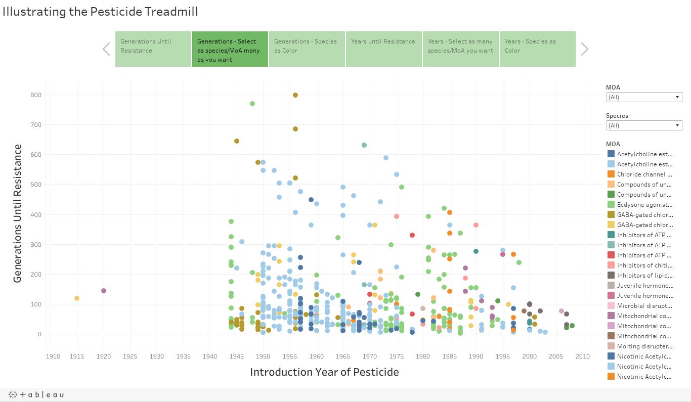 Illustrating the Pesticide Treadmill