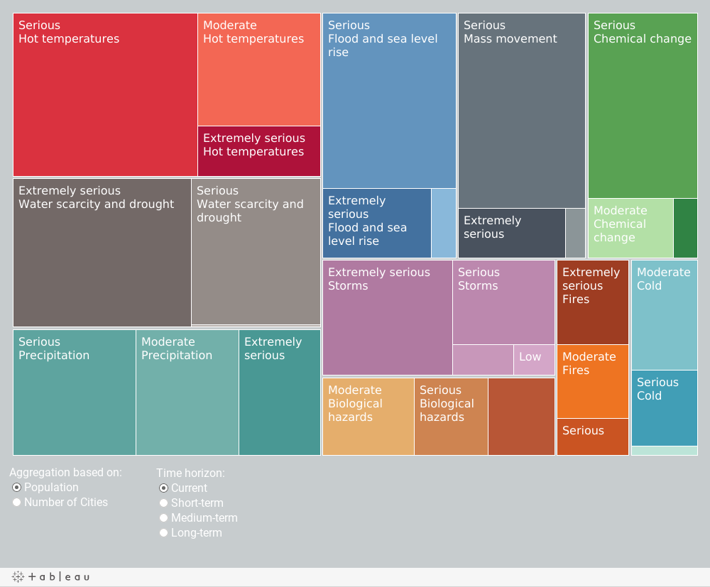 treemap_fixed view