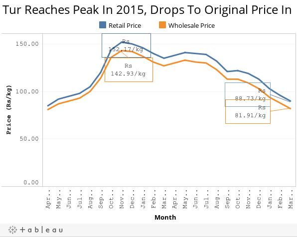 Tur Reaches Peak In 2015, Drops To Original Price In 2017